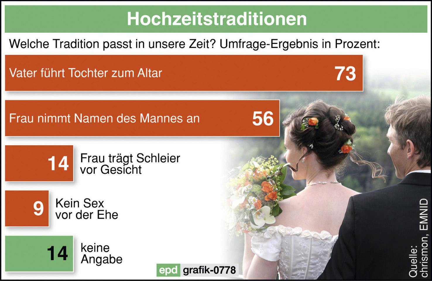 Trauung Evangelische Kirchengemeinde Recklinghausen Altstadt